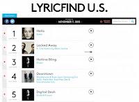 Billboard LyricFind Chart image