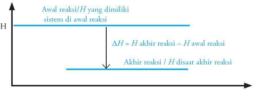 Contoh reaksi eksotermik dan reaksi endotermik perbedaan percobaan gambar 1 diagram reaksi eksoterm ccuart Gallery