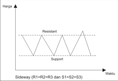 Sistem support dan resistance forex