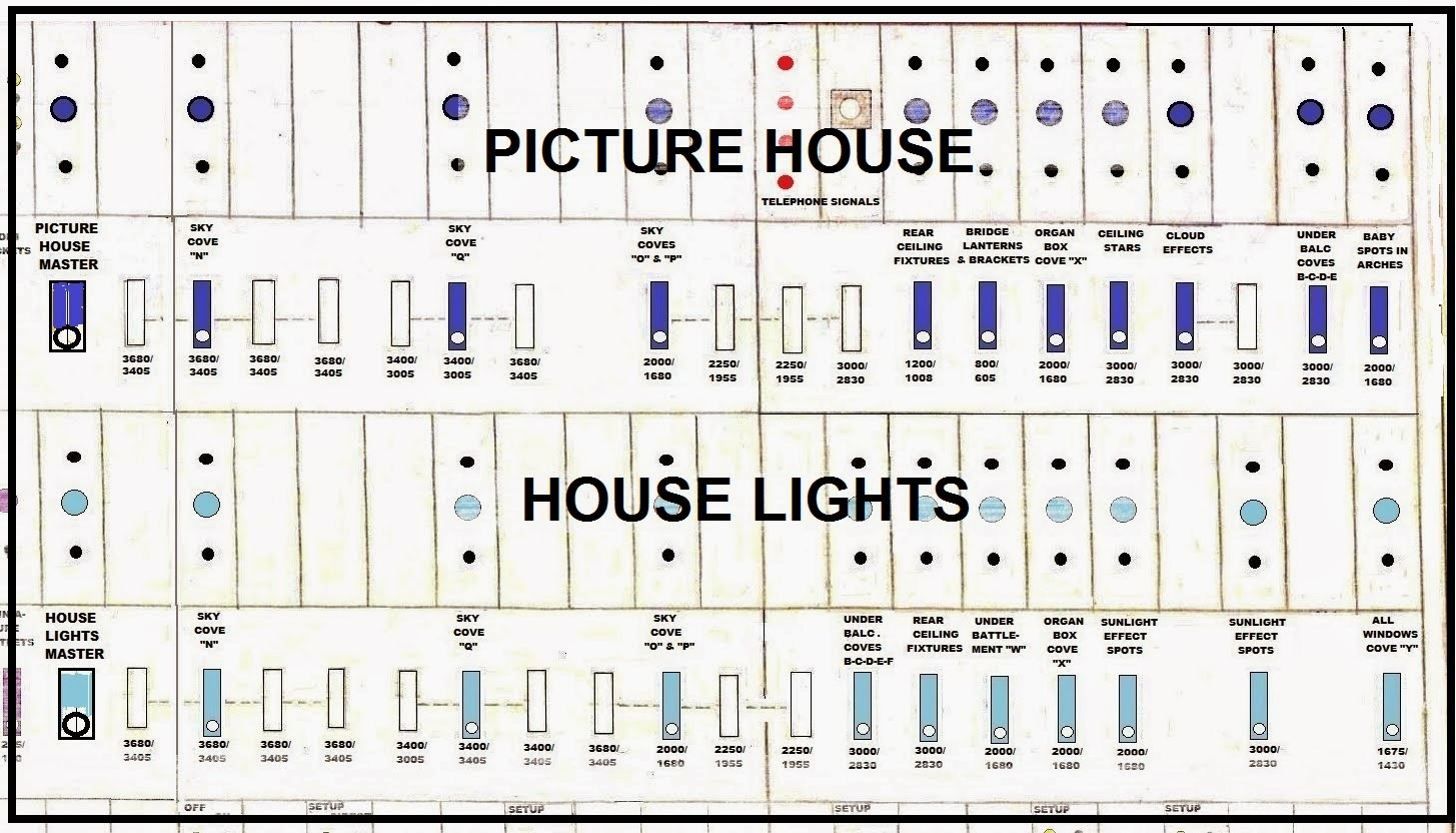 Switchboards For Home