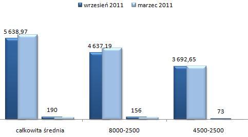 ceny wynajmu mieszkań Wola Warszawa, czteropokojowe i większe mieszkania
