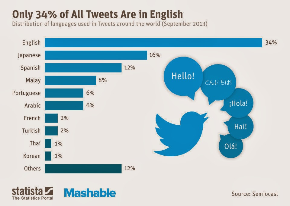 STG Auto Group Top Most Popular Languages On Twitter - Most popular language in world after english