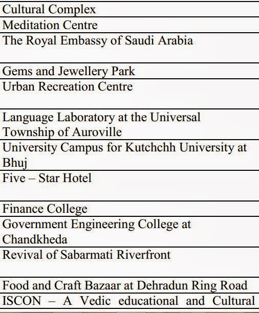 Architecture dissertation proposal sample