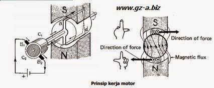 Prinsip Kerja Motor