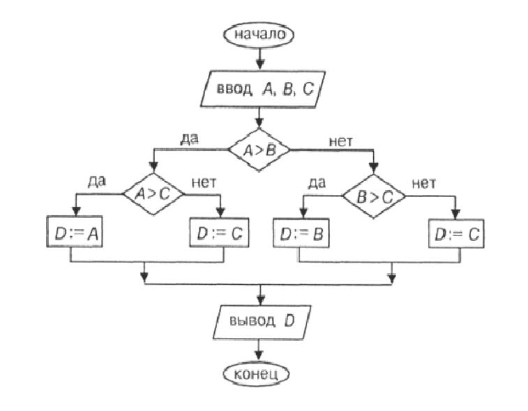 Блок - схема алгоритма