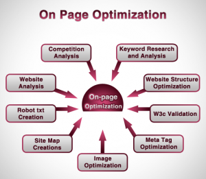 On page Optimization Techniques