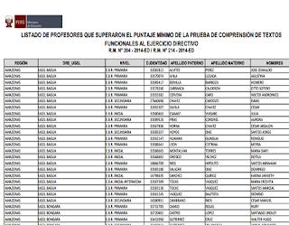 MINEDU Resultados Finales del Concurso para Directores y Subdirectores publicacion 23 de Enero 2015