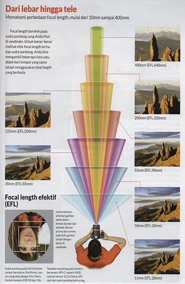 focal length lensa