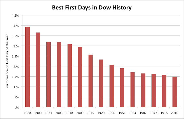 Dow Jones Best First Day of the Year