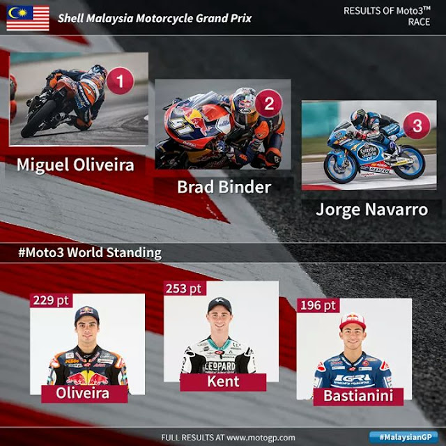 Keputusan moto3 sepang 2015