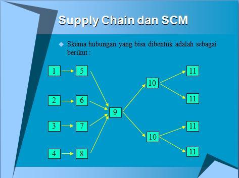 implementasi strategi supply chain management dengan Study of relationship between supply chain management jurnal ini mengungkapkan hubungan antara strategi manajemen rantai supply dengan kinerja logistik dan kinerja organisasional mereka akan ditingkatkan dengan implementasi strategi ini dalam organisasi mereka.