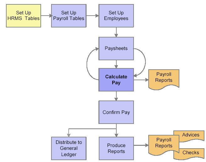 nandu    s peoplesoft hcm world  peoplesoft payroll for north america    payroll process flow