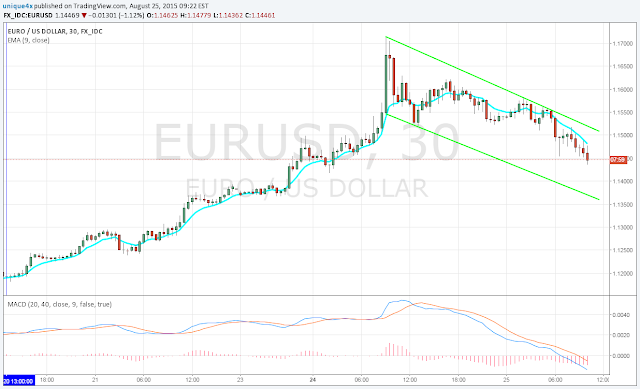 New Signal EUR/USD