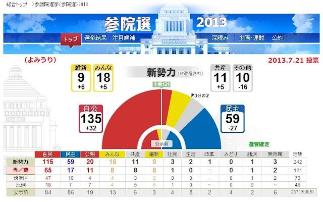 参院選結果議席配分グラフ2013