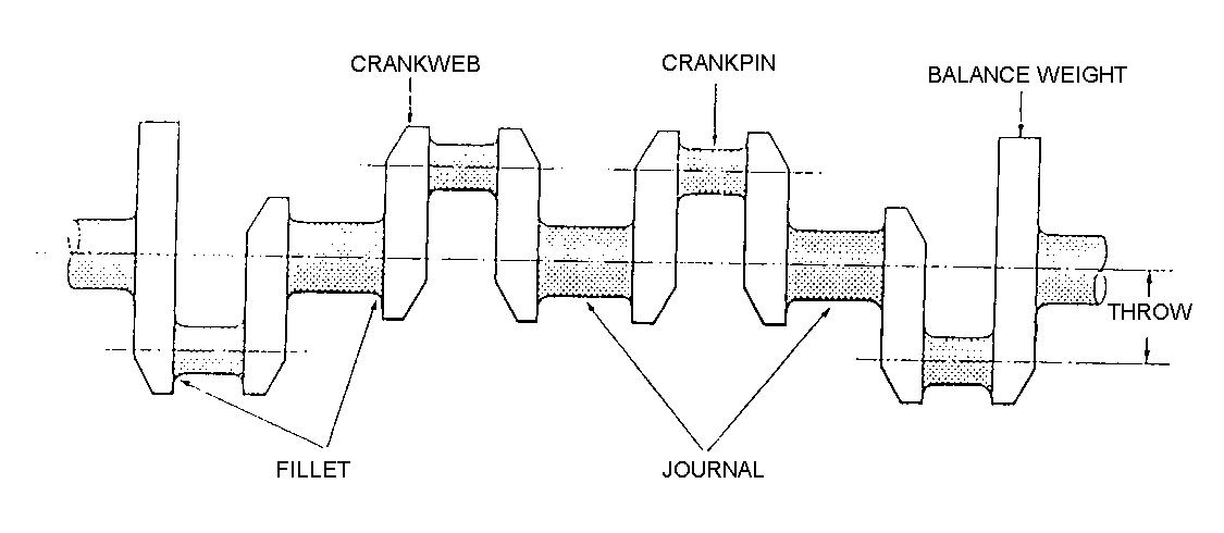 piston engine crankshaft