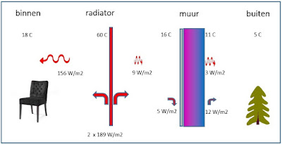 enkele radiator met folie
