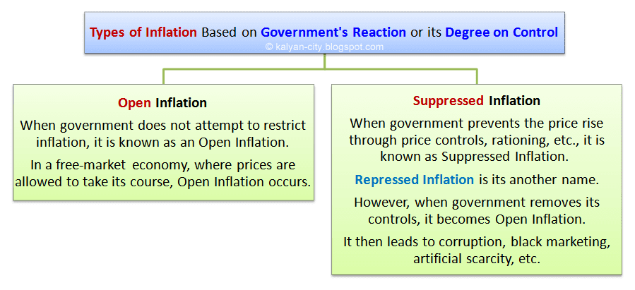 types of inflation based on the government reaction or its degree of control