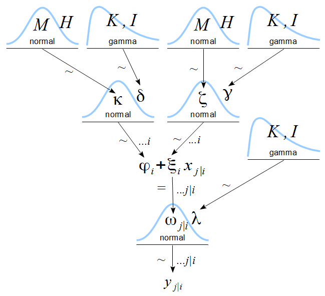 Doing bayesian data analysis october 2013 arrows marked by denote stochastic dependency arrows marked by denote deterministic dependency ellipses on arrows denote indices over which the ccuart Choice Image
