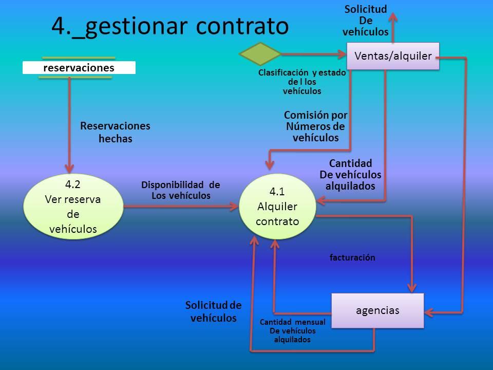 Sistema de informaci n ejercicios de diagramas de flujos - Coches de alquiler por meses ...