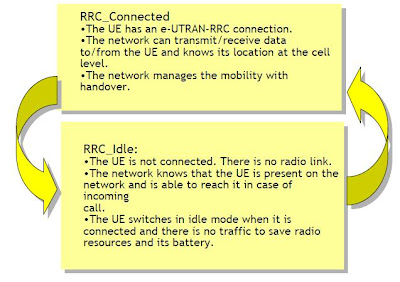 State of RRC in LTE