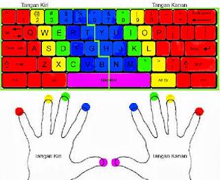 jari-jari tangan anda di atas keyboard persis seperti gambar
