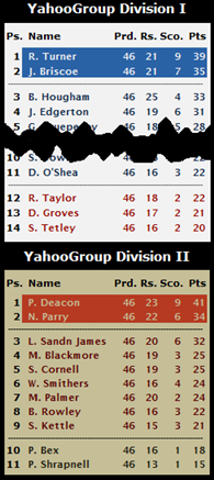 YahooGroup Prediction League Final Table 2014/15