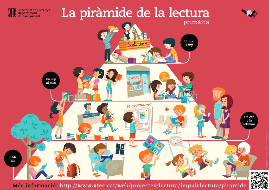 Piràmide de la lectura