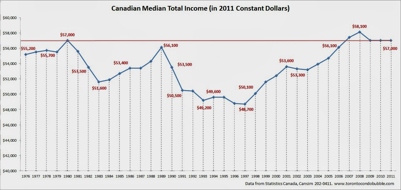 median income in canada
