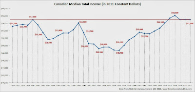 canada median income, canada average income, canadian household income chart