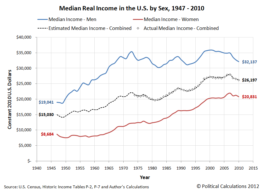 Median Real Income in the U.S. by Sex, 1947 - 2010