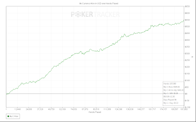 pokerstars win rate chart pokertracker 4