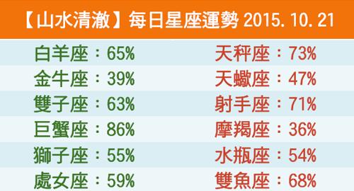 【山水清澈】每日星座運勢2015.10.21