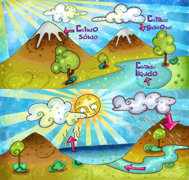 El ciclo del agua de Lezard3 en Deviantart.com