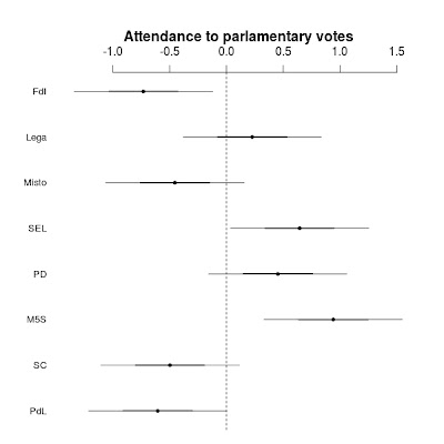 Attendance in parliament (in Italy)