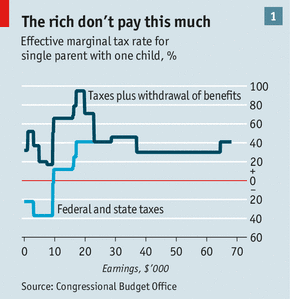 income tax generation prospects and problems Impact of tax administration on government revenue in a developing economy  gordon (2010) argued that corporate and personal income taxes create distortion high tax rate distort the demand  revenue generation and that has negative effect on the economy very low tax may impact on education as a.