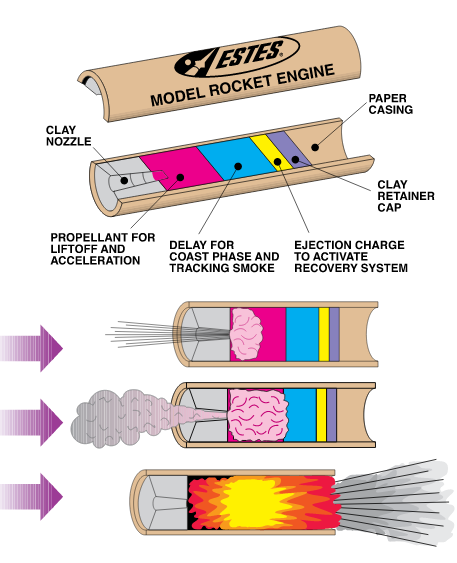 Estes Rocket How An Engine Works Diagram Wiring Diagram