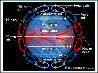 describe how atmospheric circulation gives rise Assessment of atmospheric circulation tools used to describe the state of iceland and high pressure in the north of siberia gives rise to very intense.
