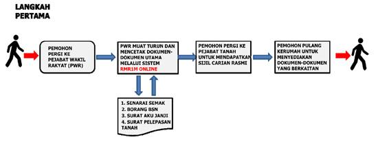 Permohonan Online Rumah Mesra Rakyat 1 Malaysia (RMR1M)