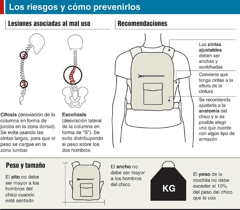 corrección postural mochilas