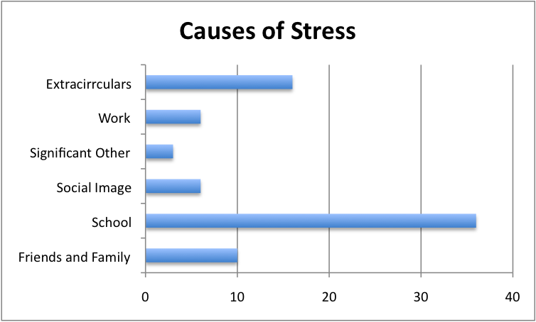 stress relief in college students essay How do college students cope with stress understanding how to manage stress and the fear of losing financial aid and other stressful factors.