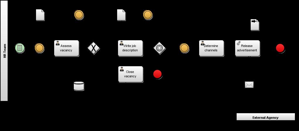 Bpm professional bpmn process model descriptive analytic figure 2c recruitment process part operational model hr team ccuart Images
