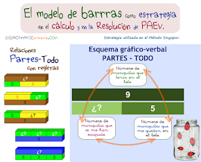 Modelo de barras en 1º ciclo
