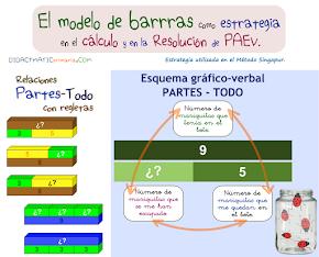 Modelo de barras en 1º ciclo