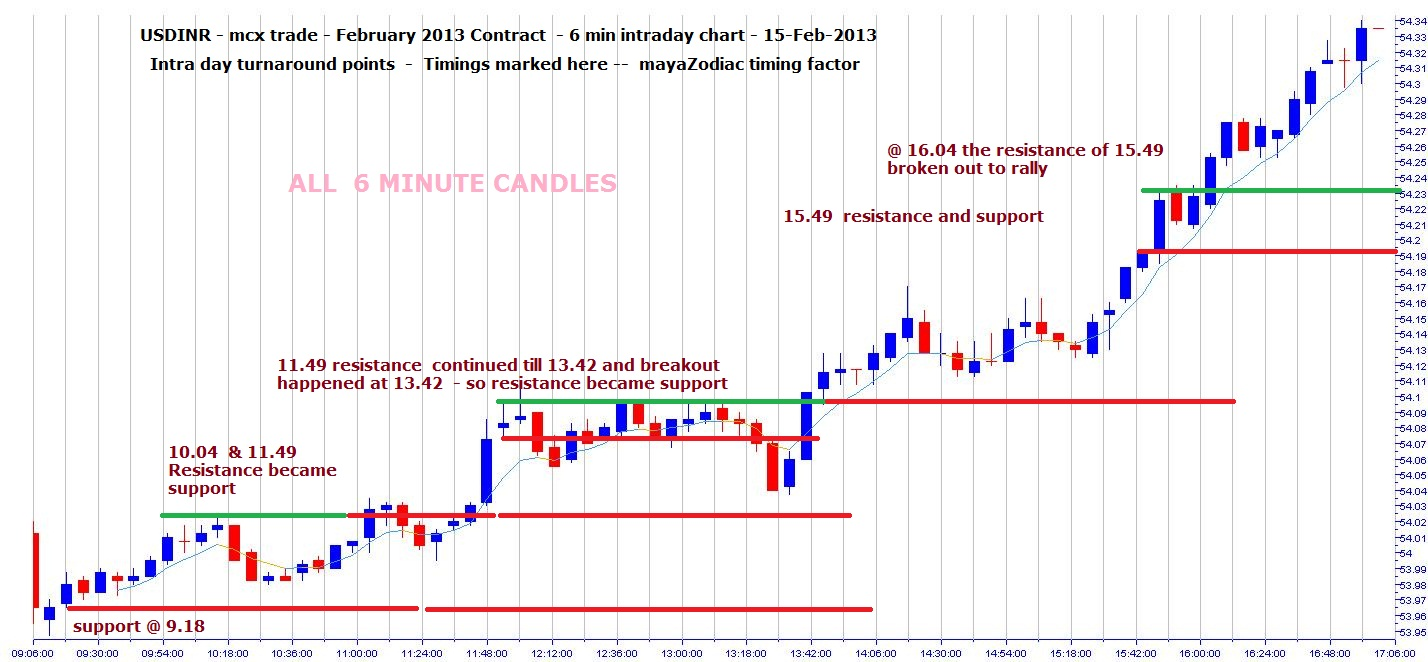 Forexpros intraday charts for usdinr