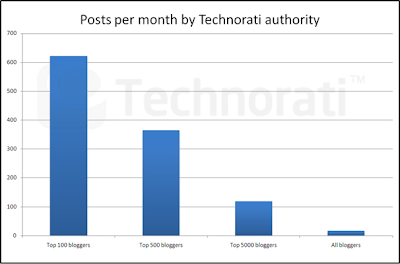 earn money from blog technorati authority