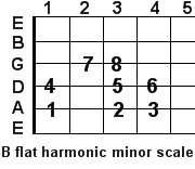 B flat harmonic minor guitar scale