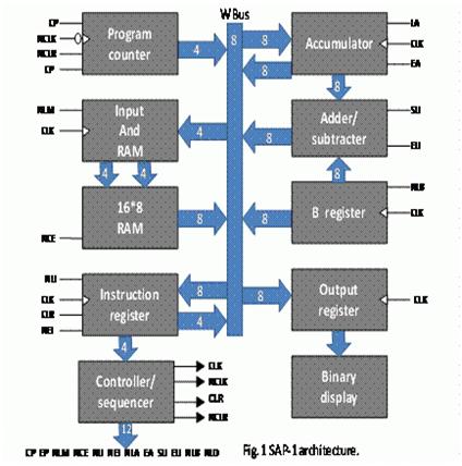 sap 2 block diagram enthusiast wiring diagrams u2022 rh rasalibre co SAP ERP Architecture Diagram SAP MRP Process Flow Diagrams