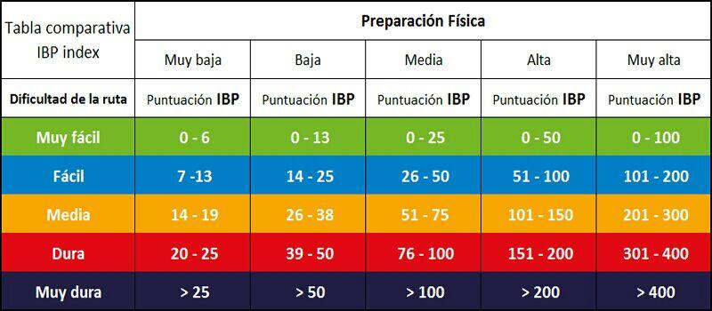 Tabla IBP