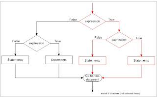 nested if statements, nested if else, karkandu, கற்கண்டு, ஃபரீத், புரோகிராம் எழுதுவது எப்படி?