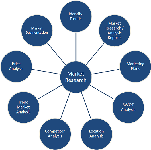 types of primary market research Market research will help you understand your customers, familiarise yourself  with  you can divide them into two: primary and secondary research  and it  might need a specialist type of analysis that you are unable to do.